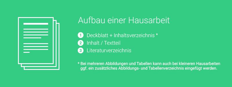 Aufbau einer Hausarbeit: 1. Deckblatt und Inhaltsverzeichnis - 2. Textteil - 3. Literaturverzeichnis
