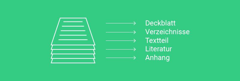 Deckblatt, Verzeichnisse, Textteil, Literatur, Anhang